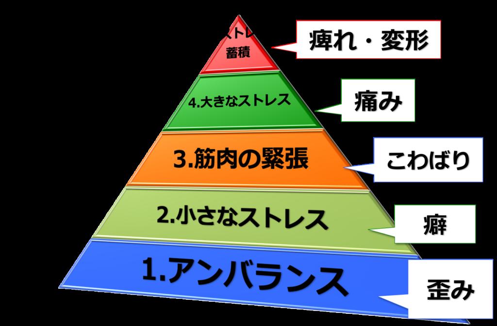 負のピラミッド