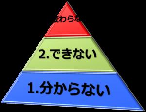 悩みのピラミッド