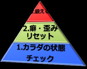 ETI的ピラミッド